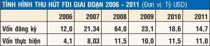 25 năm thu hút FDI, thành công và vấp váp