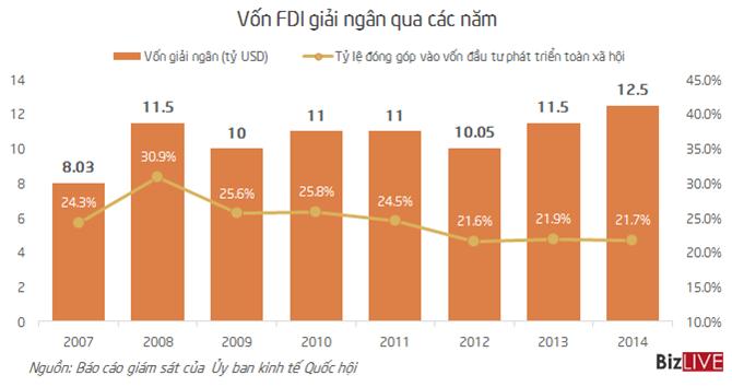 Nhìn lại bức tranh FDI sau 8 năm Việt Nam gia nhập WTO