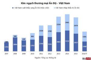Nhin Lai Chang Duong Gan 10 Nam Hop Tac Kinh Te An Do Viet Nam 3