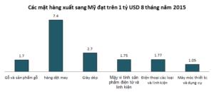 Nhin Lai Thuong Mai Viet Nam Voi 11 Nuoc Sau Cu Chot Tpp 2