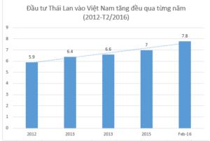 Van Toc Dau Tu Cua Nguoi Thai Lan Sang Viet Nam Dang Tang Vun Vut 1