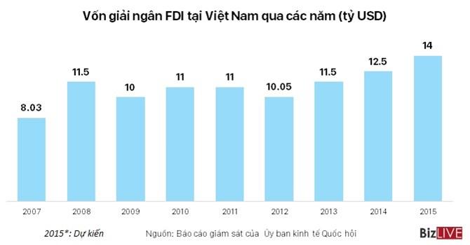Vốn FDI giải ngân tại Việt Nam đạt mức kỷ lục trong năm 2015