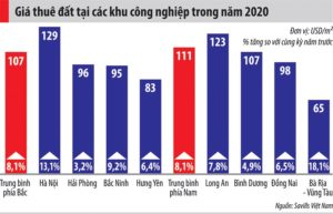 Gia Thue Dat Khu Cong Nghiep Tang Ngoai Kho Toi Noi Kho Vao 3